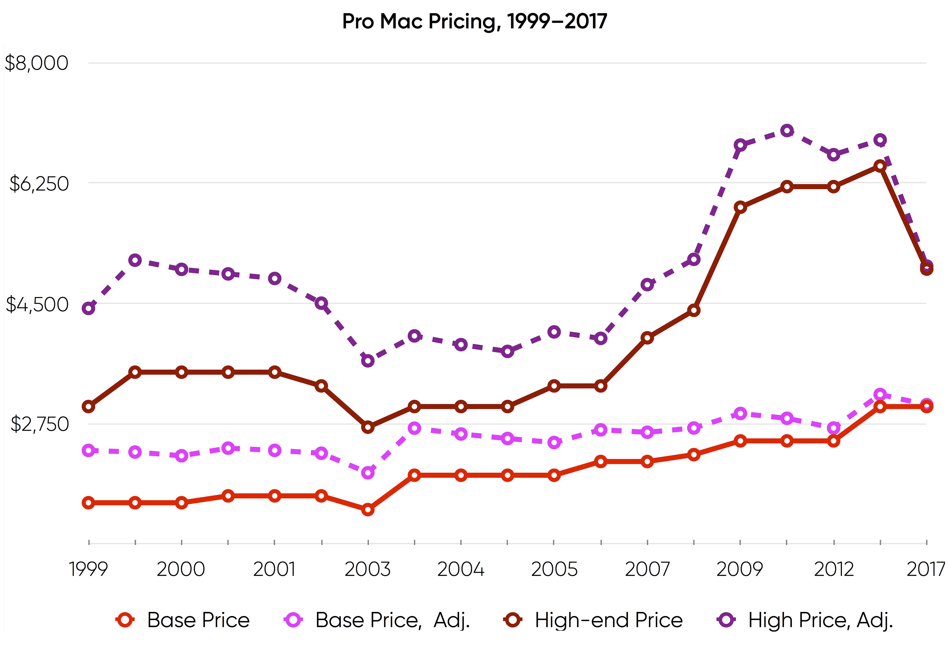 Pro desktop Mac prices 1999-2017